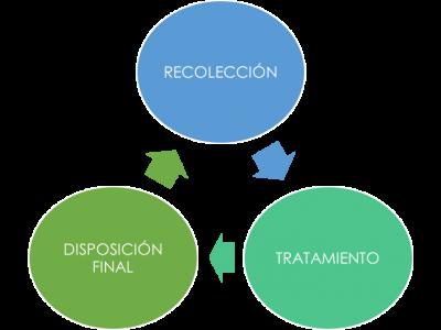 ciclo ambiental